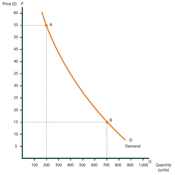 Demand curve for trousers in Country A