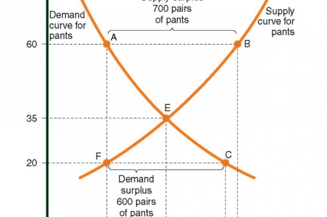 Supply and demand curves for trousers