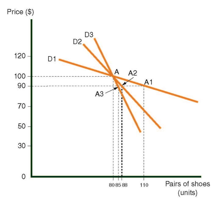 Demand curves for shoes in three countries