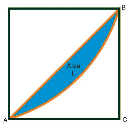 Area between the Lorenz curve and diagonal line AB