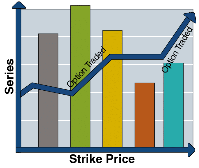 The Classes and Series of Options Trading-1