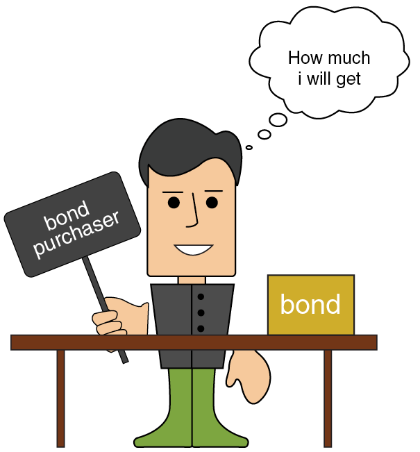 The Annual Yield to Maturity-1