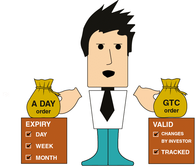 Types of Orders with an Expiry Date