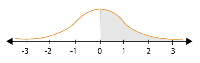 Characteristics of the Standard Normal Curve-2