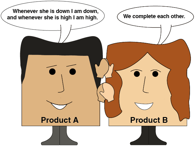 Relationships Between Products-2