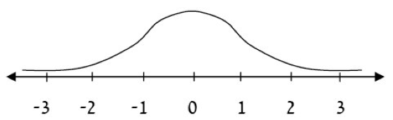 Characteristics of the Standard Normal Curve