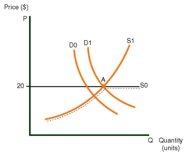 Supply curve of an imported item