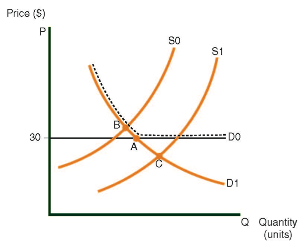 Demand curve for an export-only product